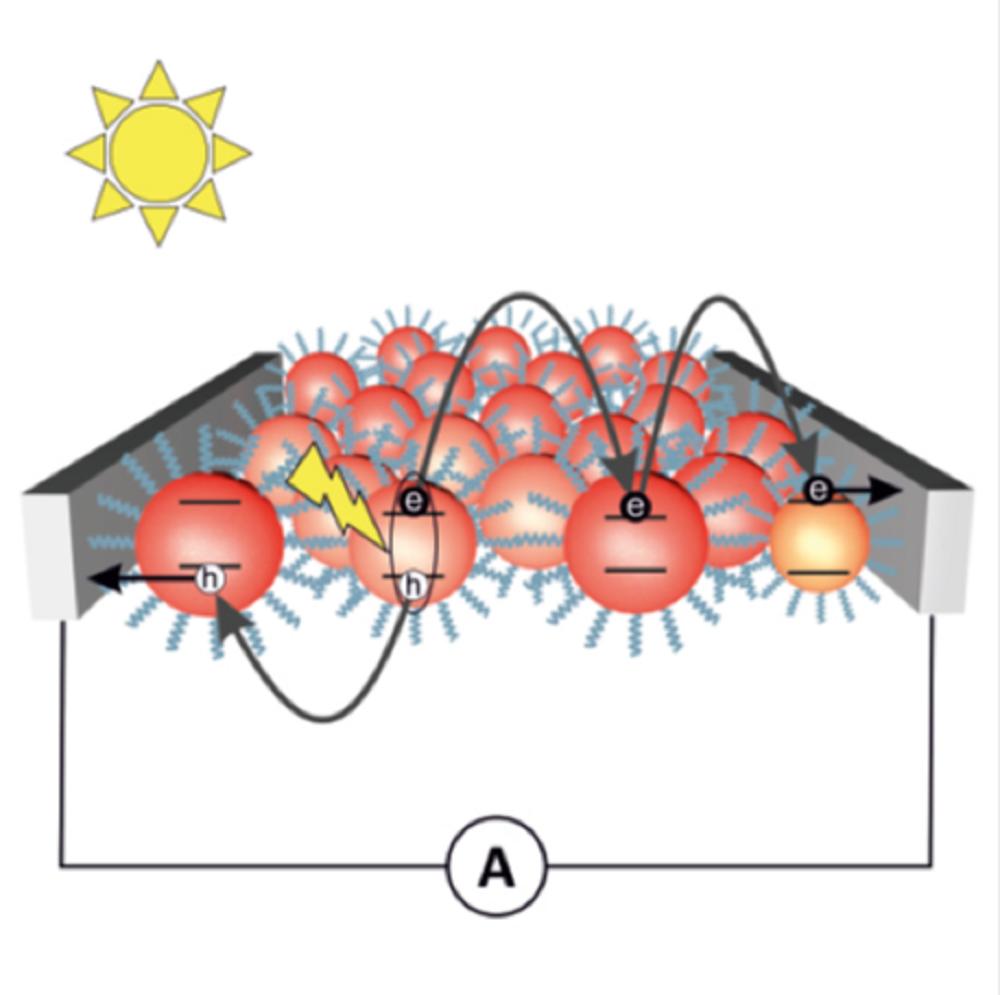 Représentation schématique du condensat de points quantiques et du processus de transfert de charge entre les nanocristaux voisins.