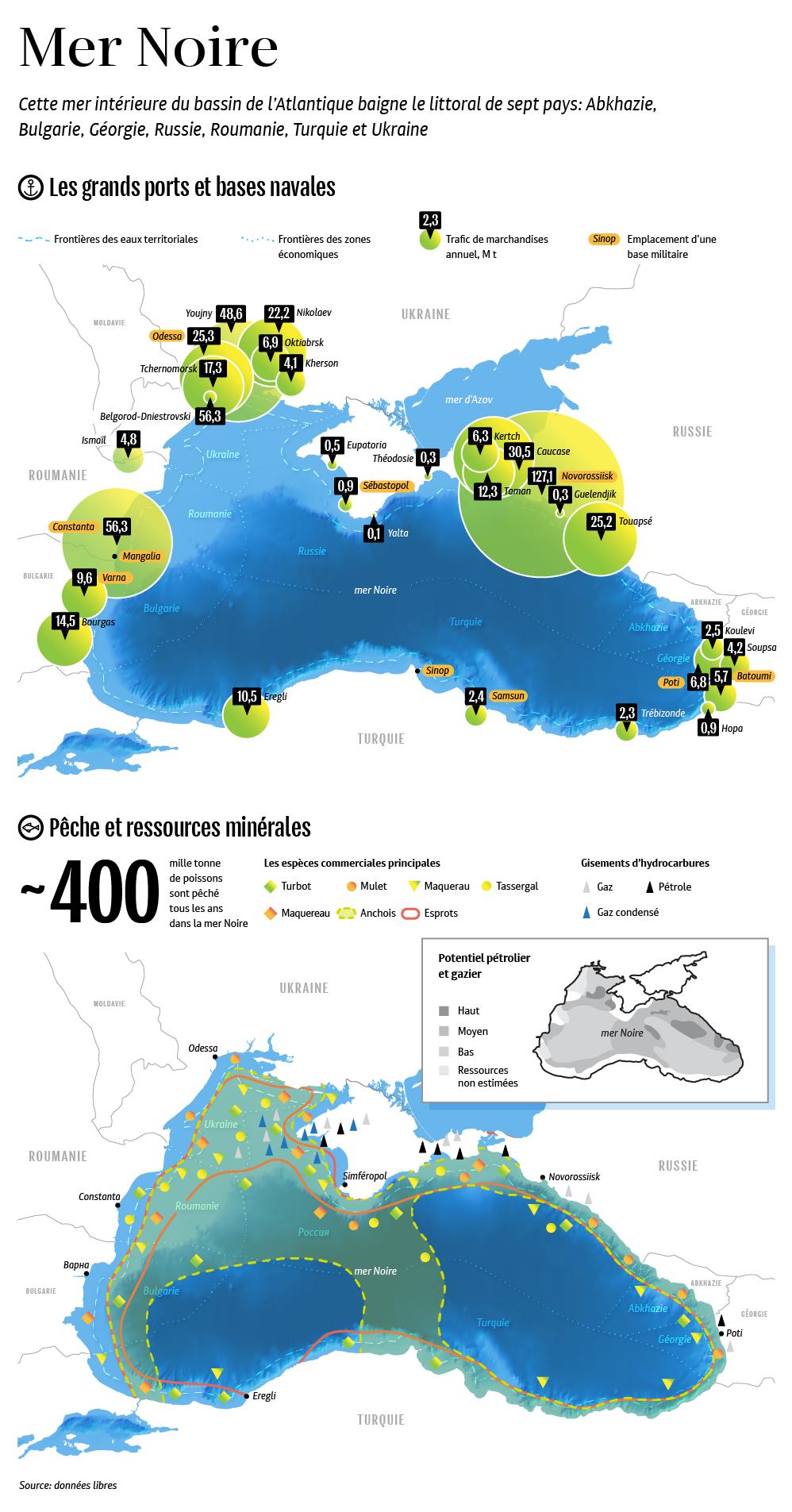 Les richesses de la mer Noire