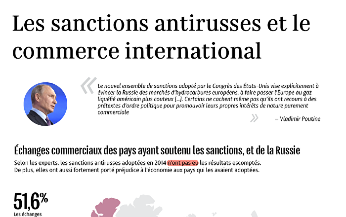 Les sanctions antirusses et le commerce international