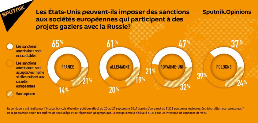 Les États-Unis peuvent-ils imposer des sanctions aux sociétés européennes qui participent à des projets gaziers avec la Russie?