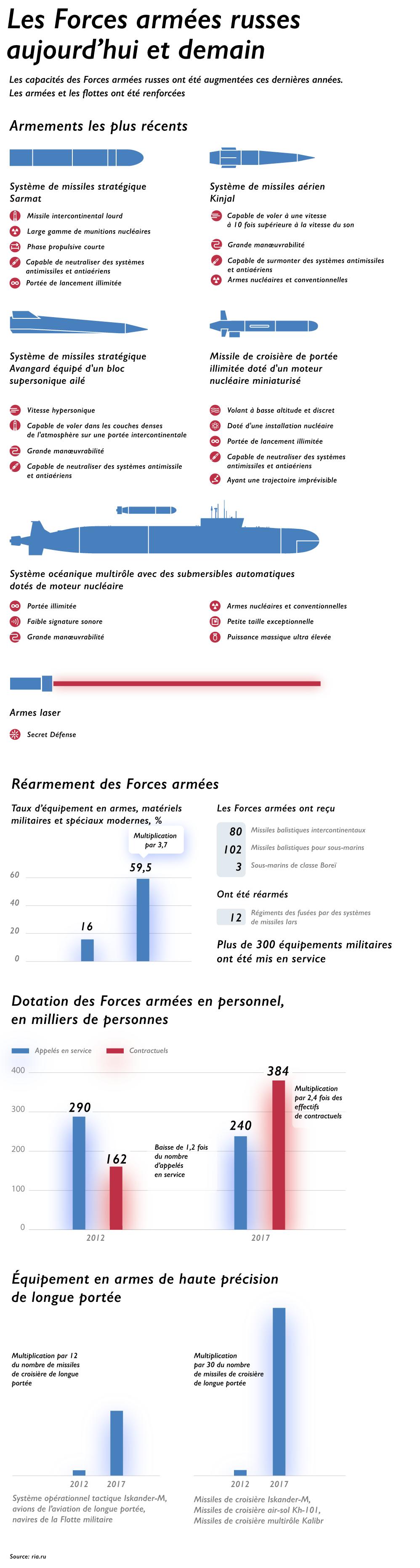 Les Forces armées russes aujourd'hui et demain