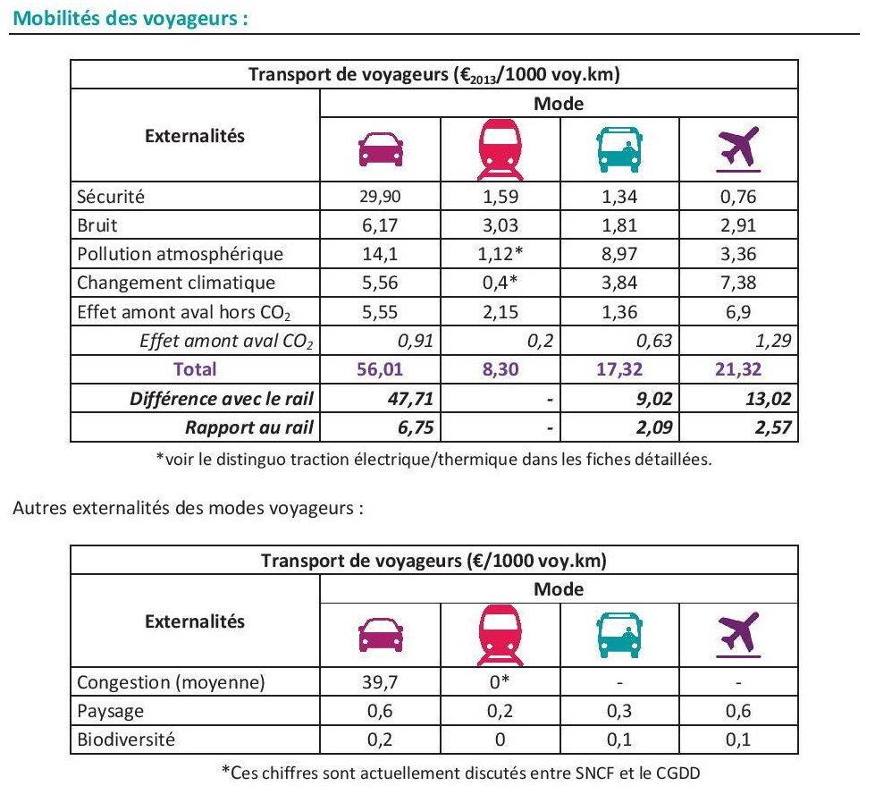 Extrait de « Ensemble pour le fer, rapport de la Fédération CGT des cheminots sur l'avenir du Service Public Ferroviaire et contre le statu quo libéral.  »