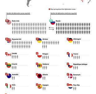 Quel pays expulsent des diplomates russes?