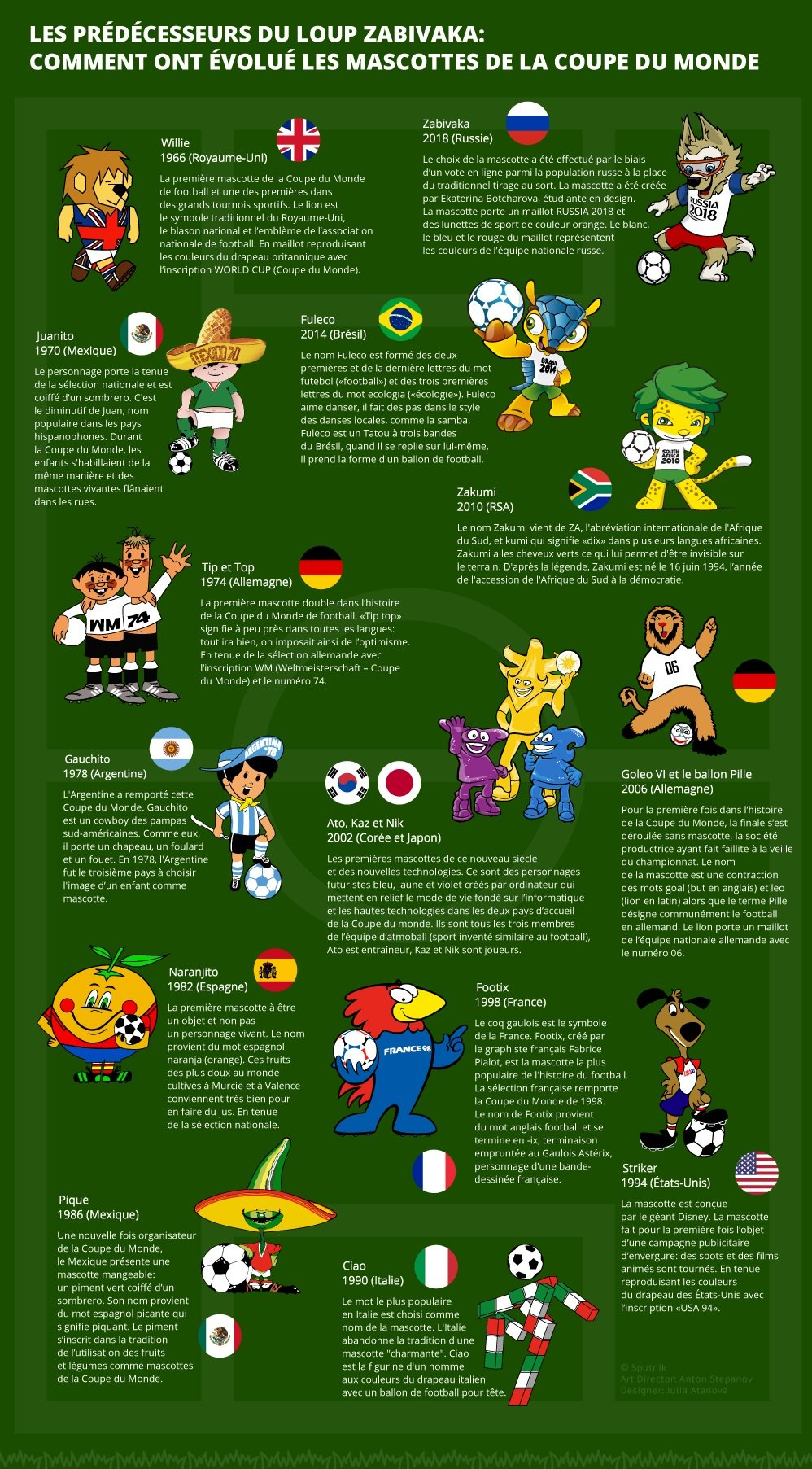 647189365176 Les prédécesseurs du loup Zabivaka  Comment ont évolué les mascottes de la  Coupe du Monde