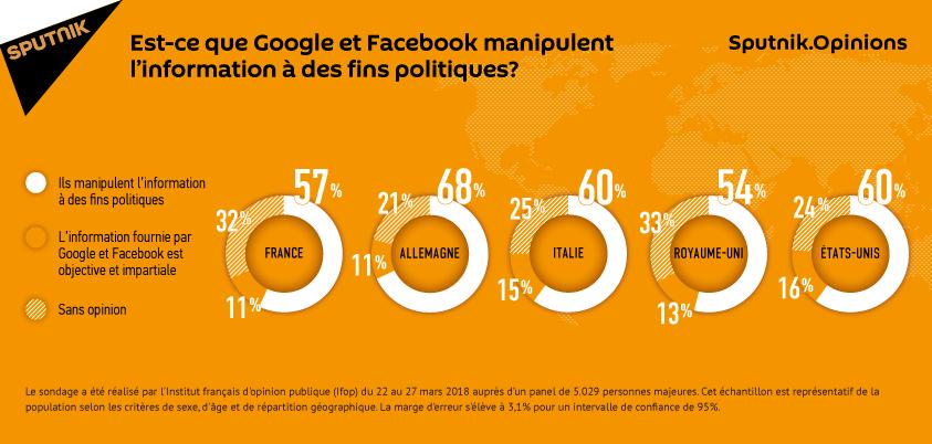 Est-ce que Google et Facebook manipulent l'information à des fins politiques?