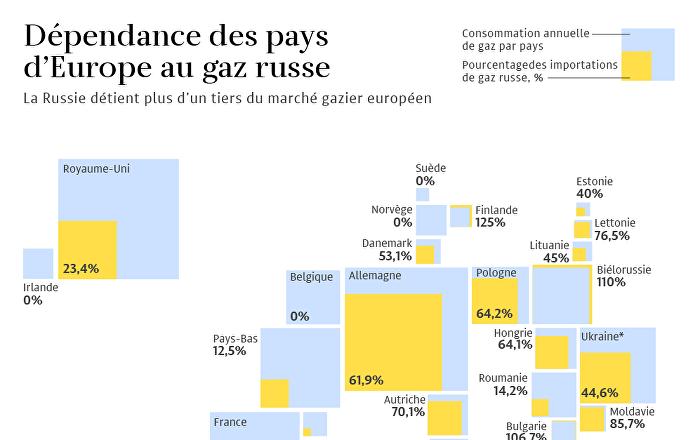 Dépendance des pays d`Europe au gaz russe