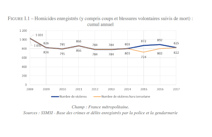 NFOGRAPHIE HOMICIDES ENREGISTRES