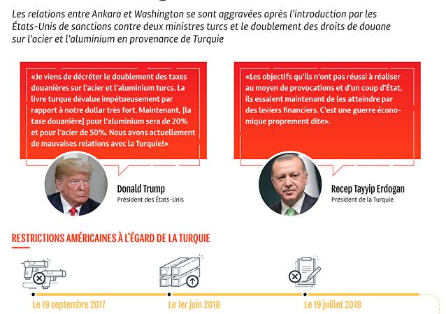 Les sanctions américaines contre la Turquie