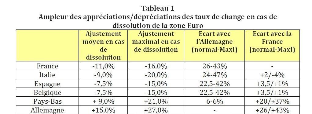 Tableau 1 Ampleur des appréciations/dépréciations des taux de change en cas de dissolution de la zone Euro