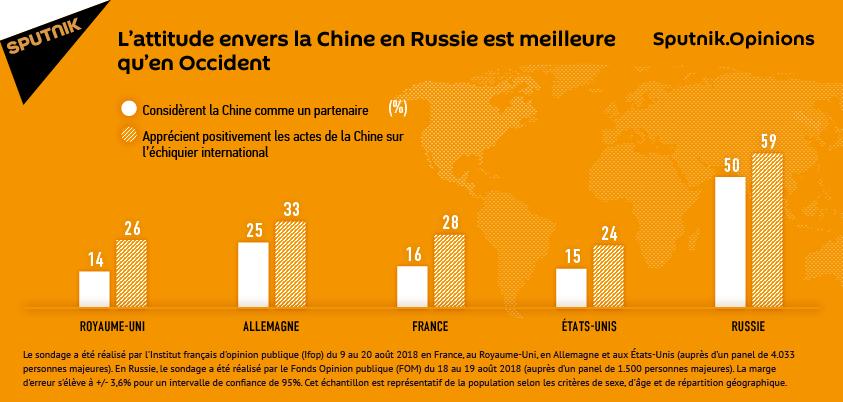 L'attitude envers la Chine en Russie est meilleure qu'en Occident
