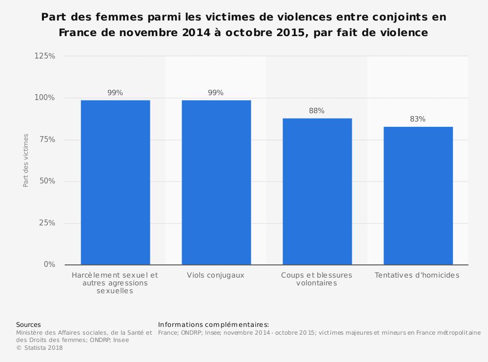 Infographie part de femmes dans les victimes de violences conjugales