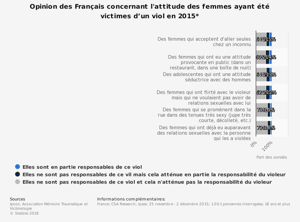 Infographie les Français par rapport au viol
