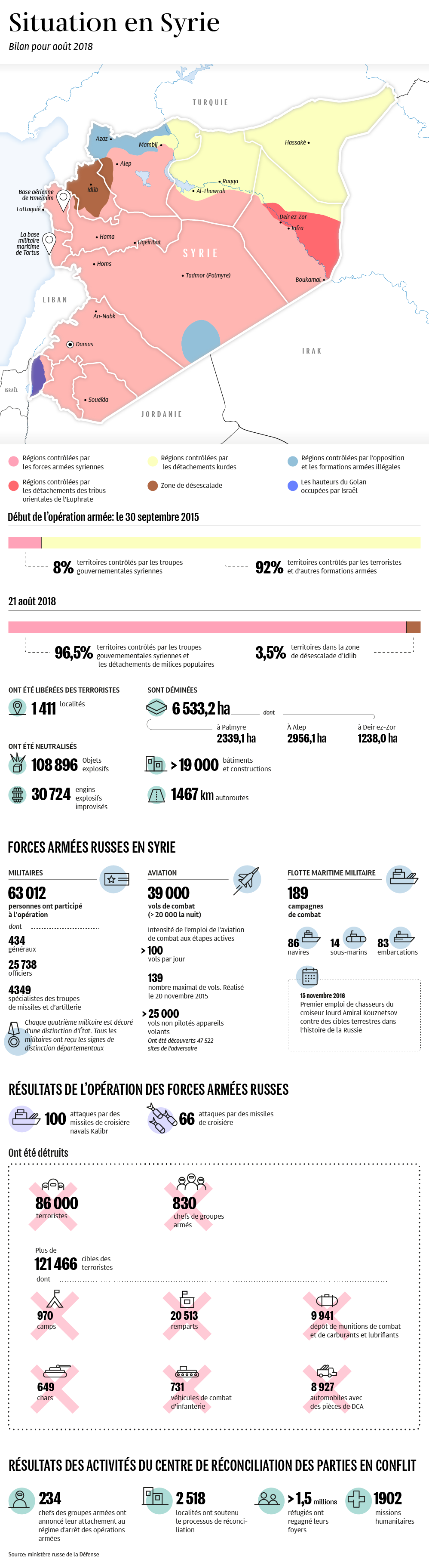 Guerre Civile en Syrie ( LISEZ LE PREMIER POST ! ) - Statut spécial  - - Page 18 1038287264
