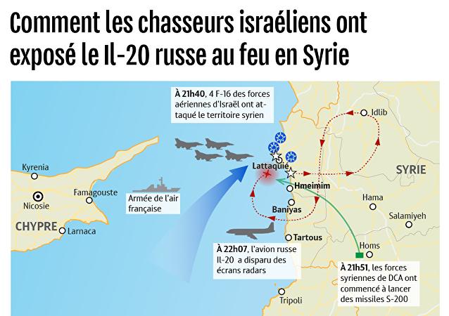 Comment les chasseurs israéliens ont exposé le Il-20 russe au feu en Syrie