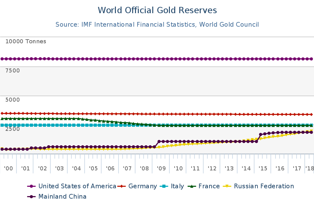 Infographie World gold council