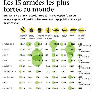 Les 15 armées les plus fortes au monde
