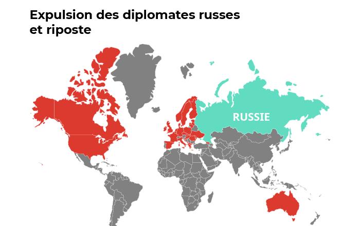 Expulsion des diplomates russes