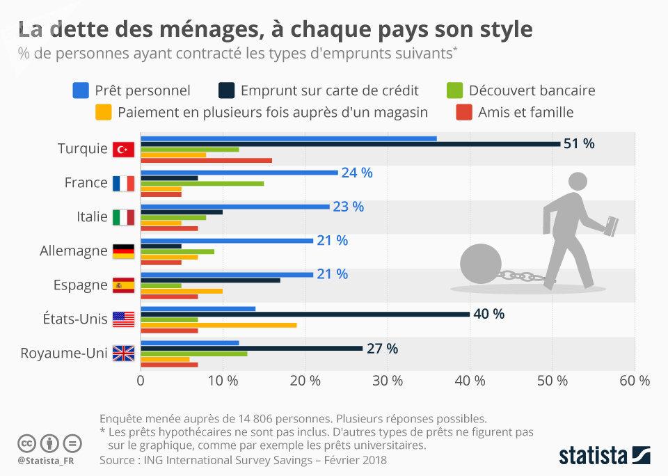 La dette des ménages, à chaque pays son style