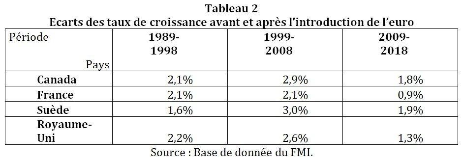 Ecarts des taux de croissance avant et après l'introduction de l'euro