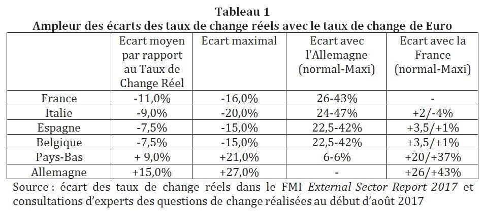 Ampleur des écarts des taux de change réels avec le taux de change de Euro