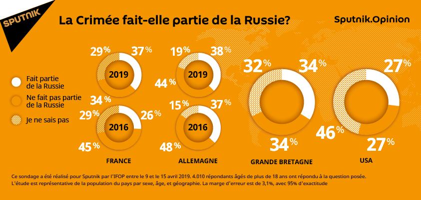 La Crimée fait-elle partie de la Russie? (sondage)