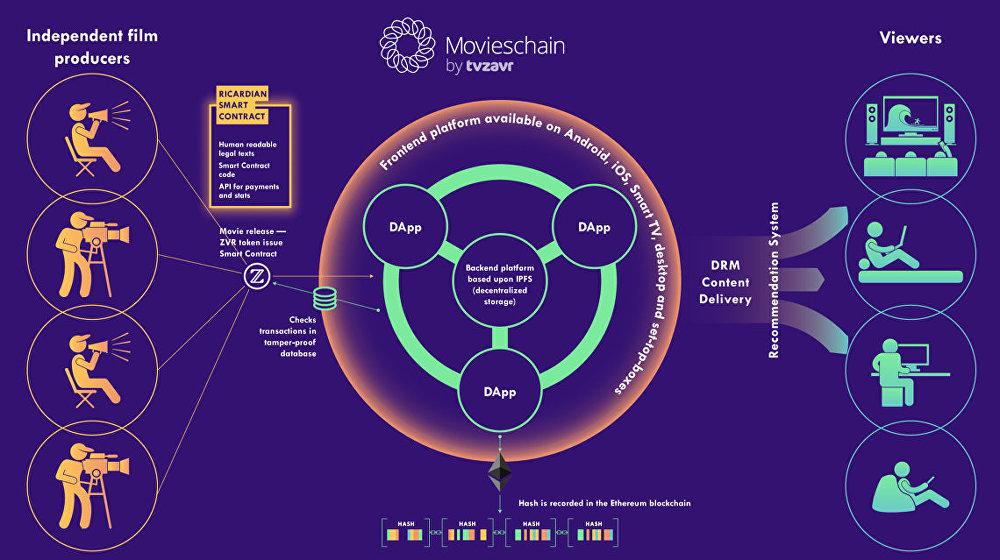 L'écosystème de la start-up Movieschain by tvzavr dans le domaine de la distribution des films