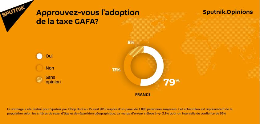 Approuvez-vous l'adoption de la taxe GAFA?