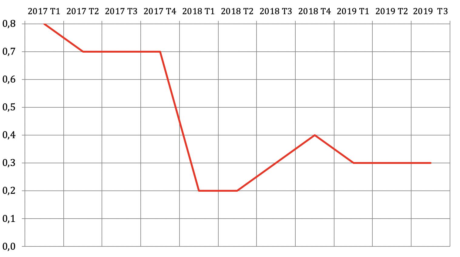 Croissance du PIB d'un trimestre à l'autre