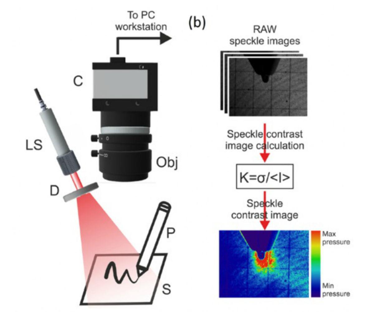 Schéma du dispositif pour mesurer les particularités de l'écriture à l'aide de la diffusion dynamique de la lumière