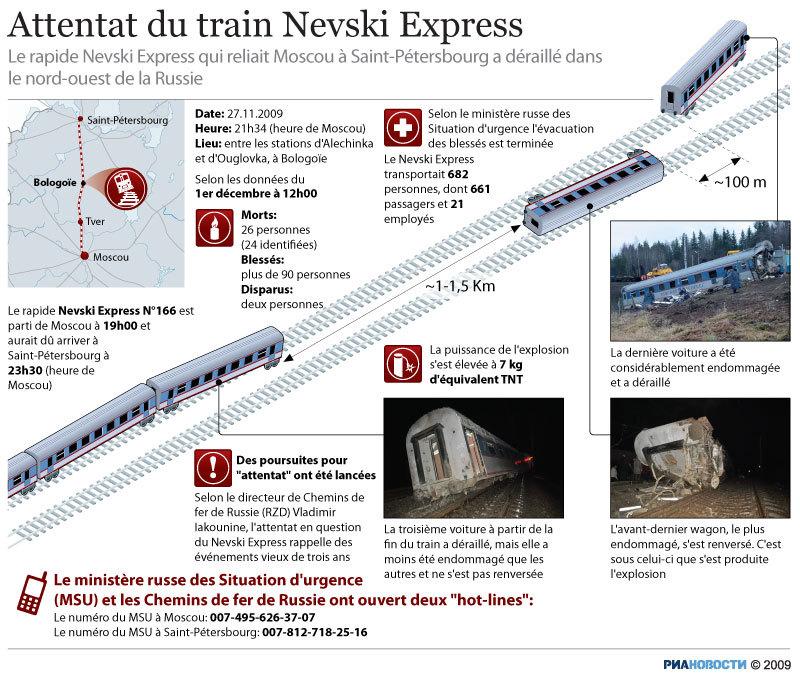 Attentat du train Nevski Express