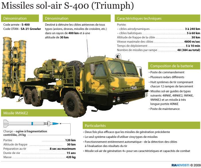 Missiles sol-air S-400 (Triumph)