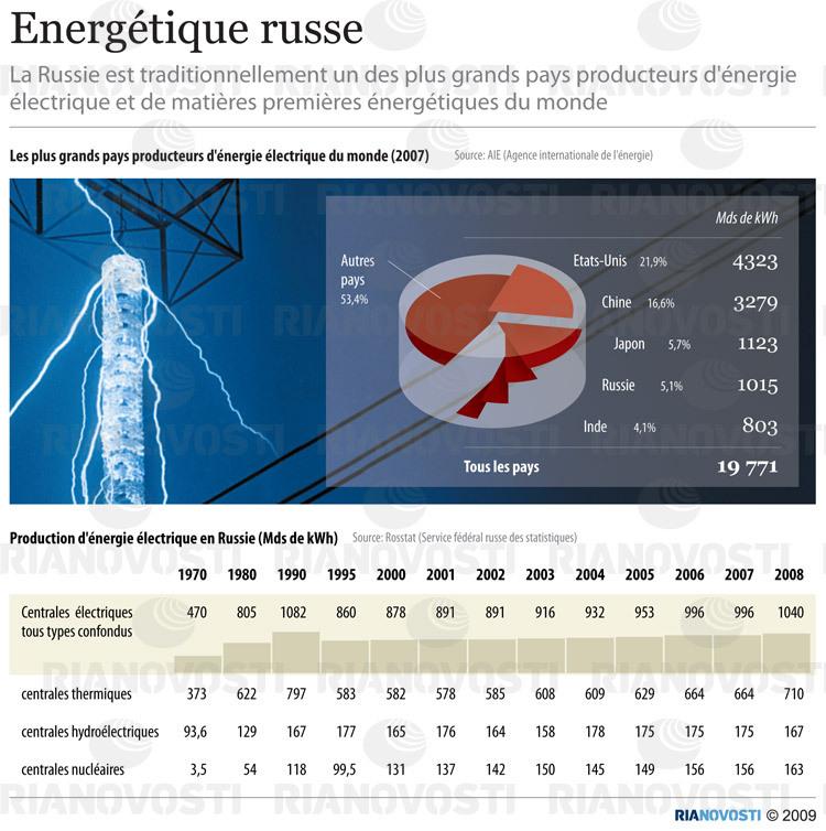 Energétique russe