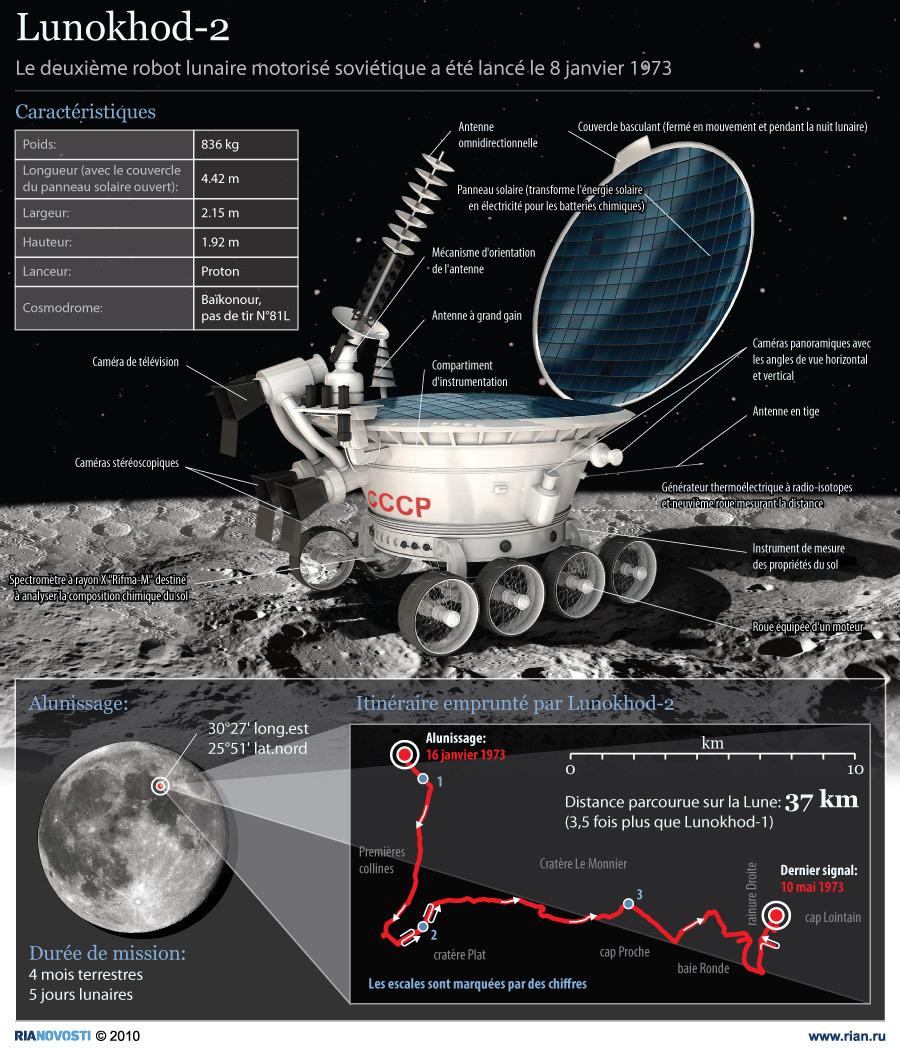Itinéraire emprunté par Lunokhod-2