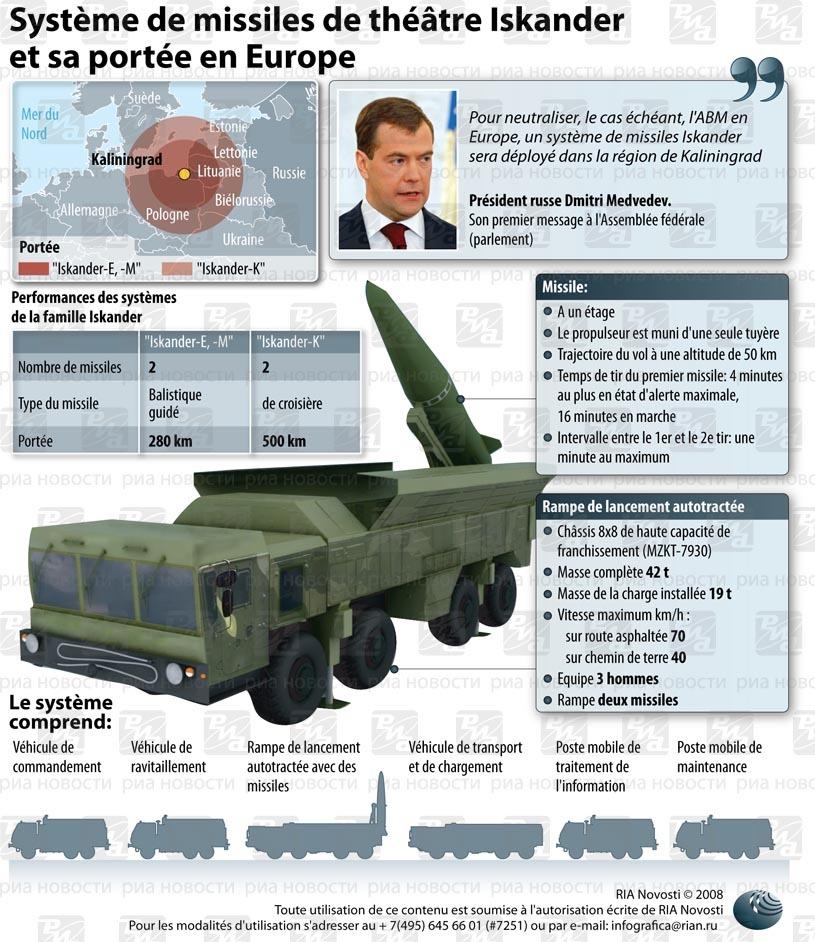 Missiles de théâtre Iskander et leur portée en Europe