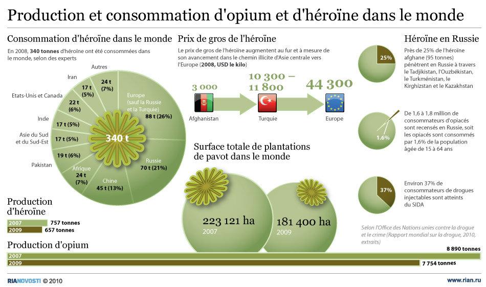 Production et consommation d'opium et d'héroïne dans le monde