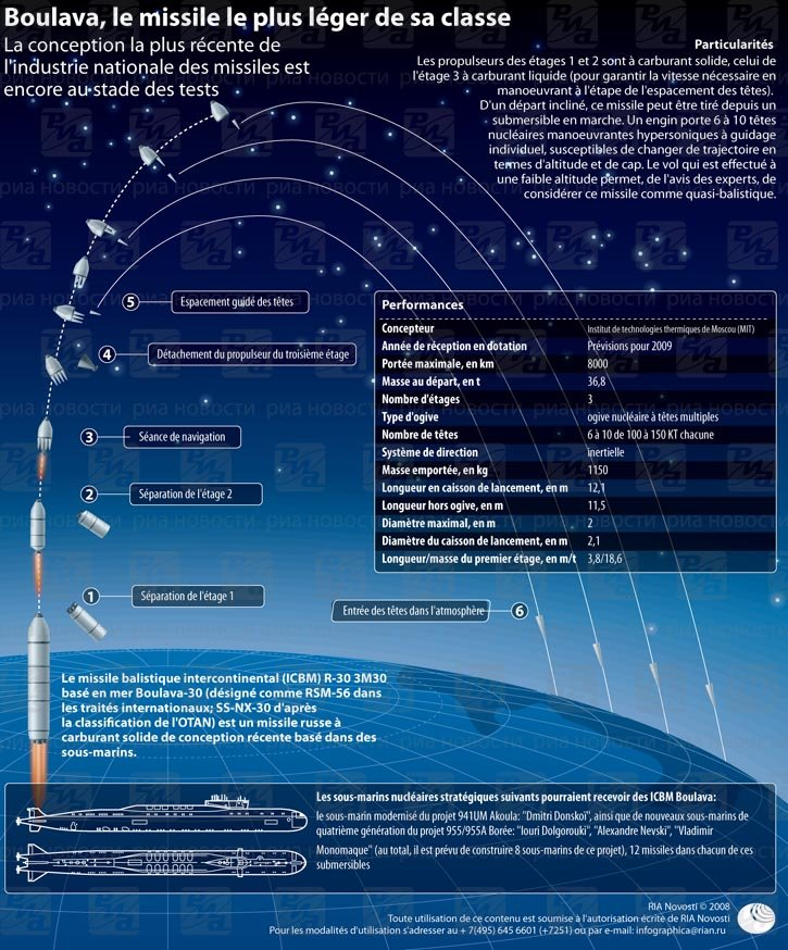 Missile Boulava. INFOgraphie
