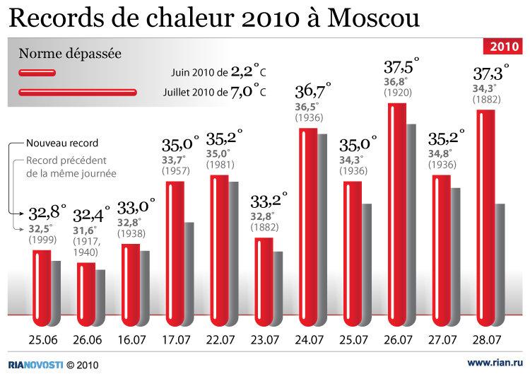 Records de chaleur 2010 à Moscou