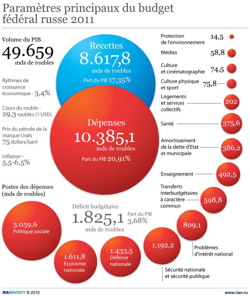 Paramètres principaux du budget fèdèral russe 2011