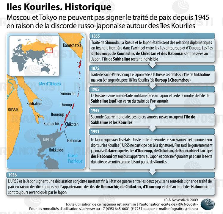 Iles Kouriles. Historique.