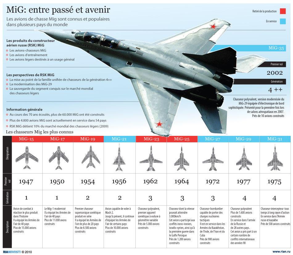Les chasseurs MiG les plus connus