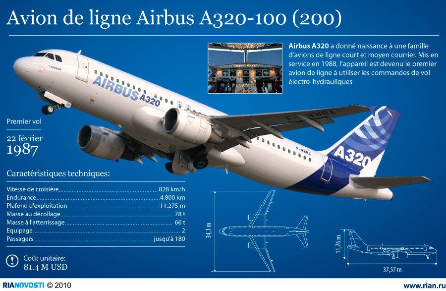 Avion de ligne Airbus A320-100 (200)