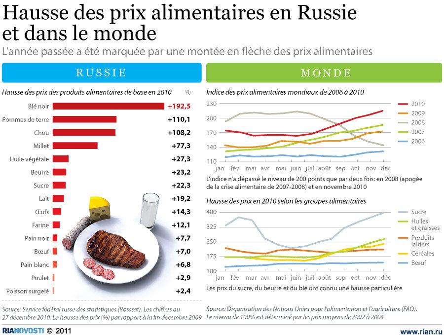 Hausse des prix alimentaires en Russie et dans le monde
