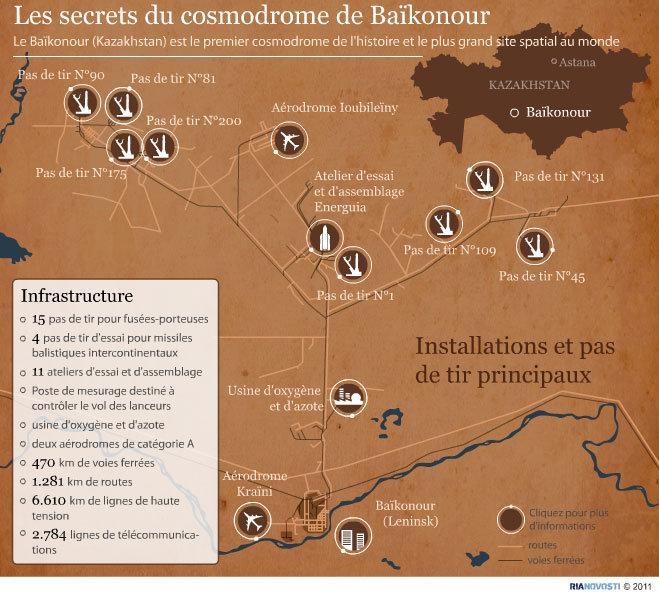 Les secrets du cosmodrome de Baïkonour