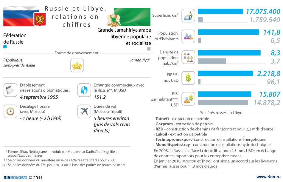 Russie et Libye: relations en chiffres
