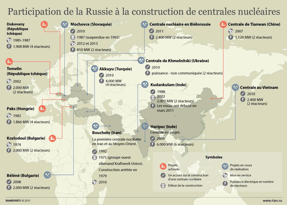 Participation de la Russie à la construction de centrales nucléaires