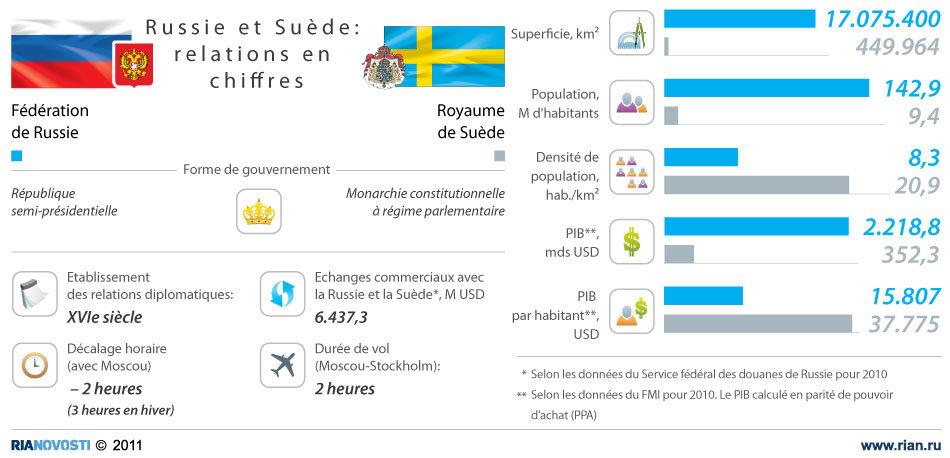Russie et Suède: relations en chiffres