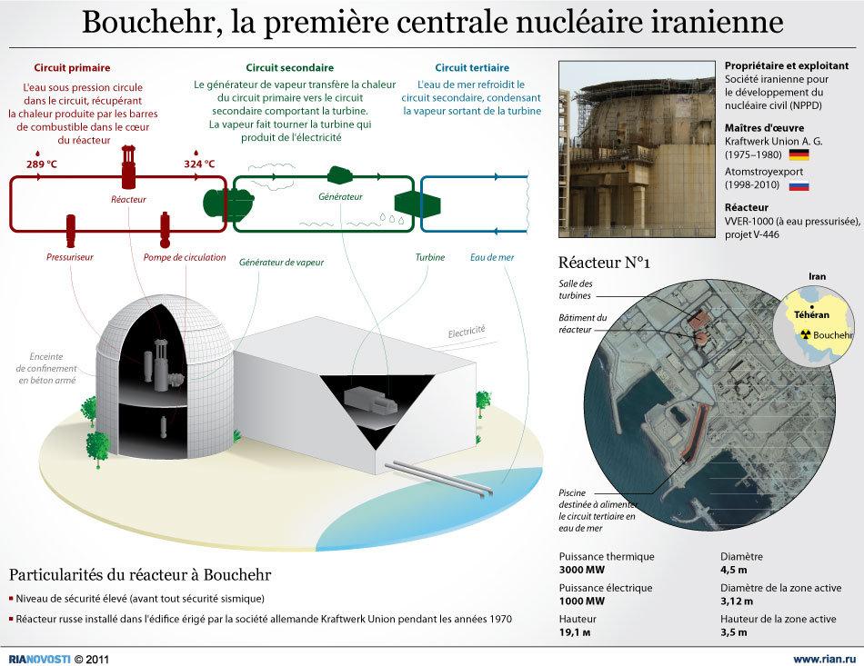 Bouchehr, la première centrale nucléaire iranienne