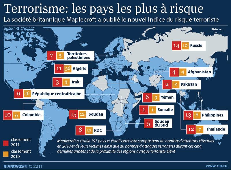 Terrorisme: les pays les plus à risque