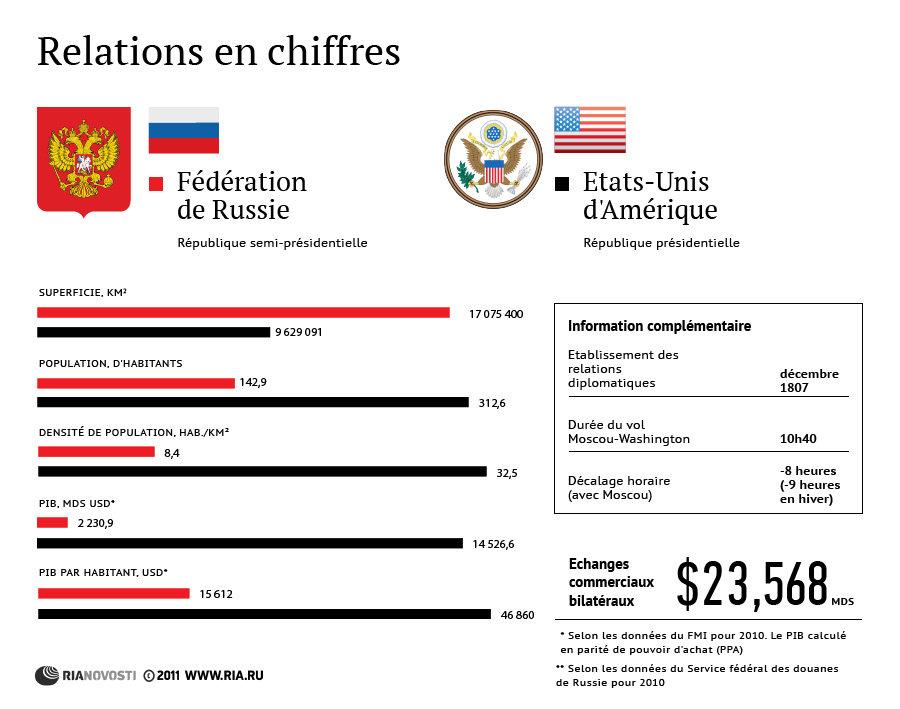 Russie et Etats-Unis: relations en chiffres