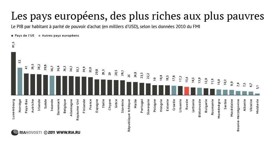 les pays europ ens des plus riches aux plus pauvres sputnik france. Black Bedroom Furniture Sets. Home Design Ideas